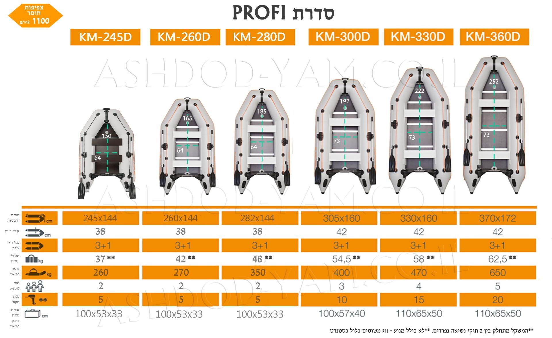 השוואת דגמי סירות קוליברי מסדרת PROFI