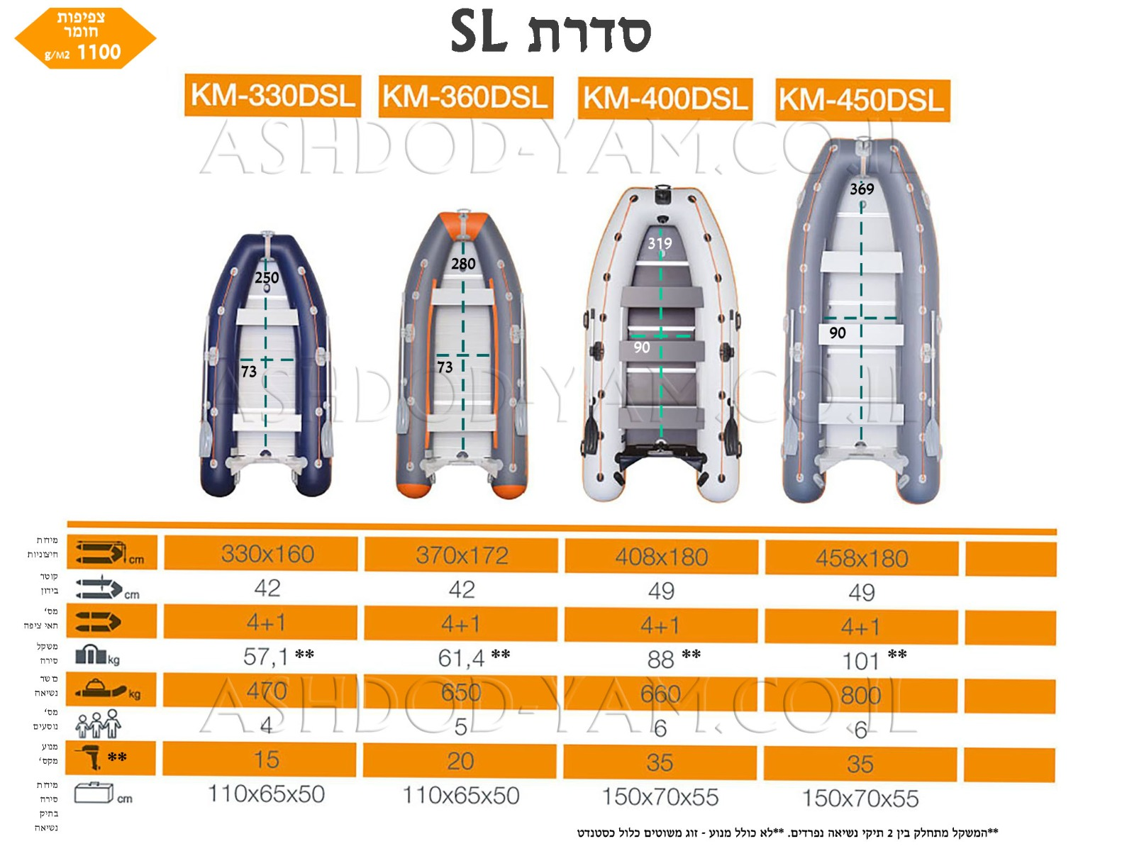 השוואת דגמי סירות קוליברי מסדרת SEA LINE