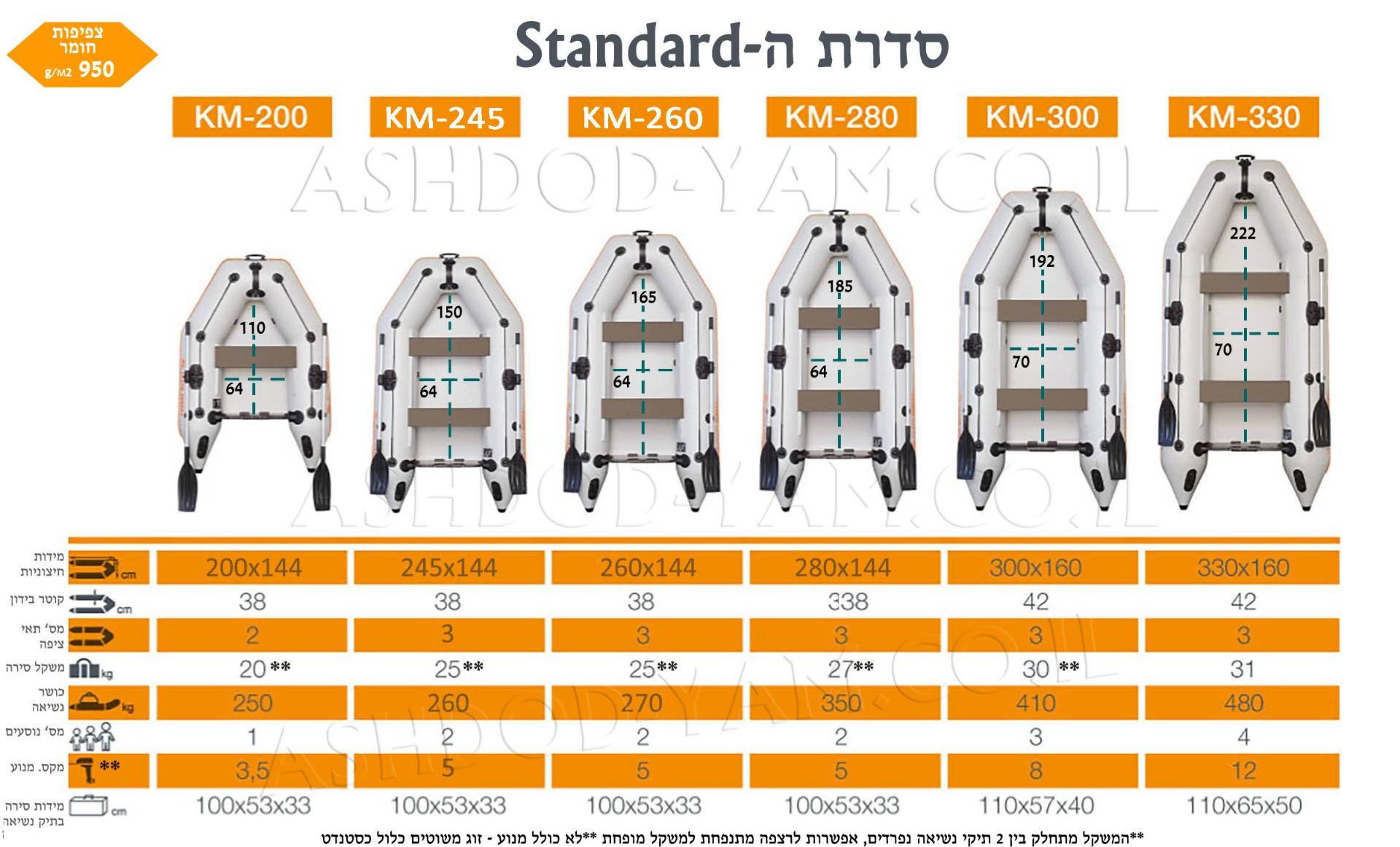 השוואת דגמי סירות קוליברי מסדרת  motorboats Standard