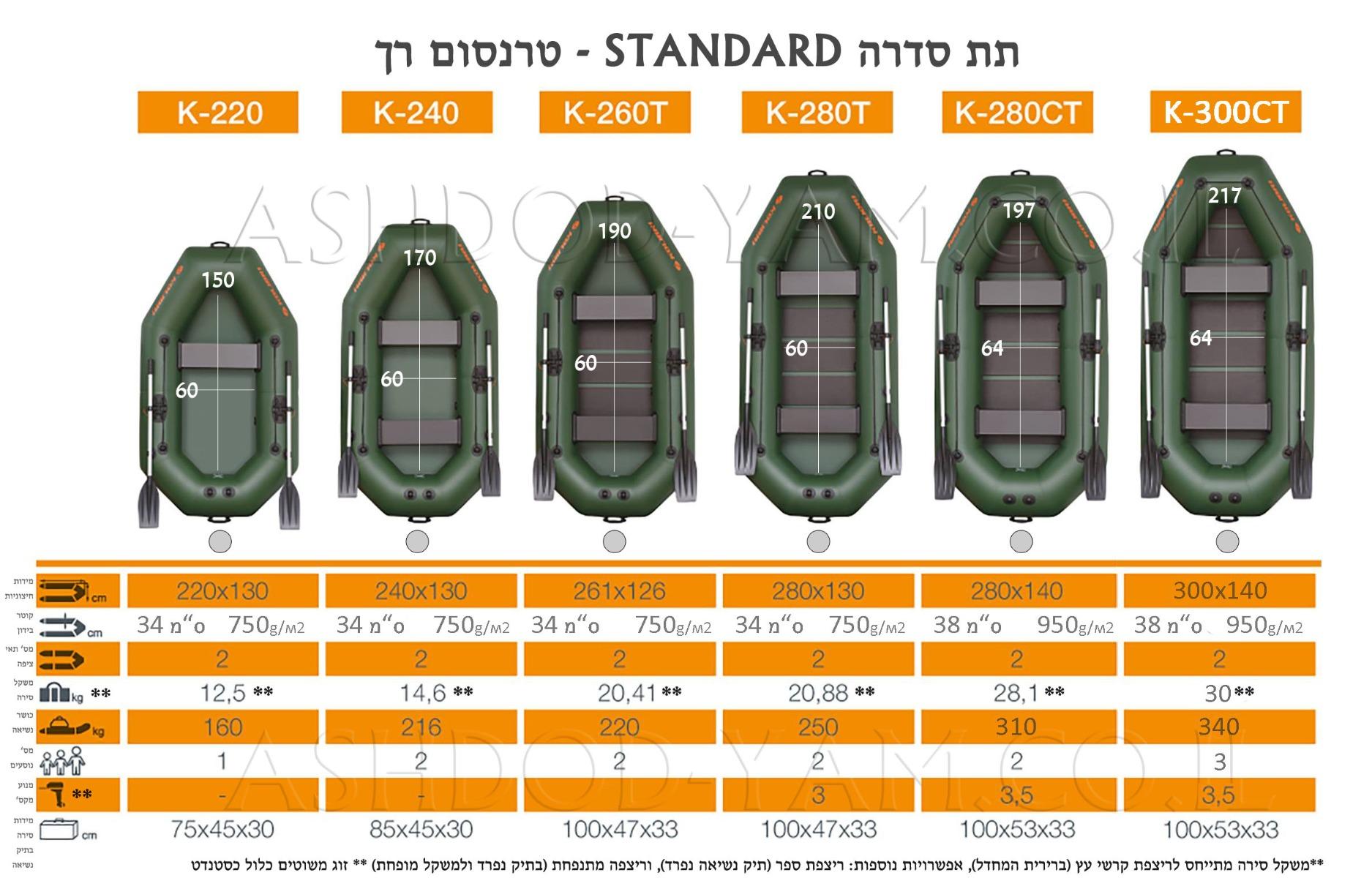 השוואת דגמי סירות קוליברי מסדרת סירות משוטים - חתירה -STANDARD